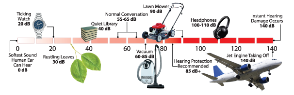 Highway traffic sound and noise reduction chart