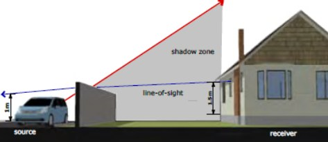 noise barrier shadow zone