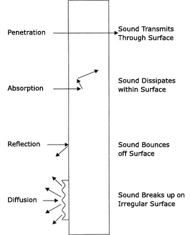 How noise barriers reduce sound