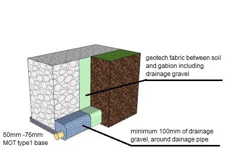 gabion installation layout
